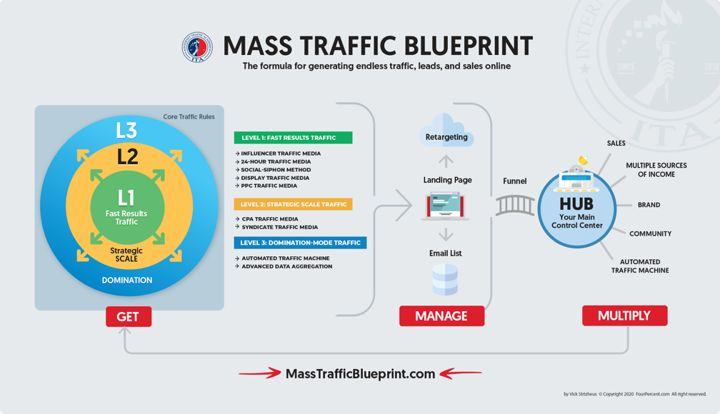 Mass Traffic Blueprint Image